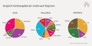 MarktstudieBalearen_Marktangebot2-300x151 Marktstudie Immobilien Balearen 2018 - Schnäppchen auf Menorca, große Auswahl auf Mallorca und Luxus pur auf Ibiza
