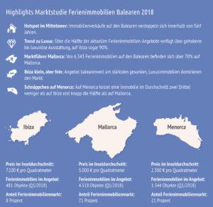 MarktstudieBalearen_highlightsfinal-300x291 Marktstudie Immobilien Balearen 2018 - Schnäppchen auf Menorca, große Auswahl auf Mallorca und Luxus pur auf Ibiza