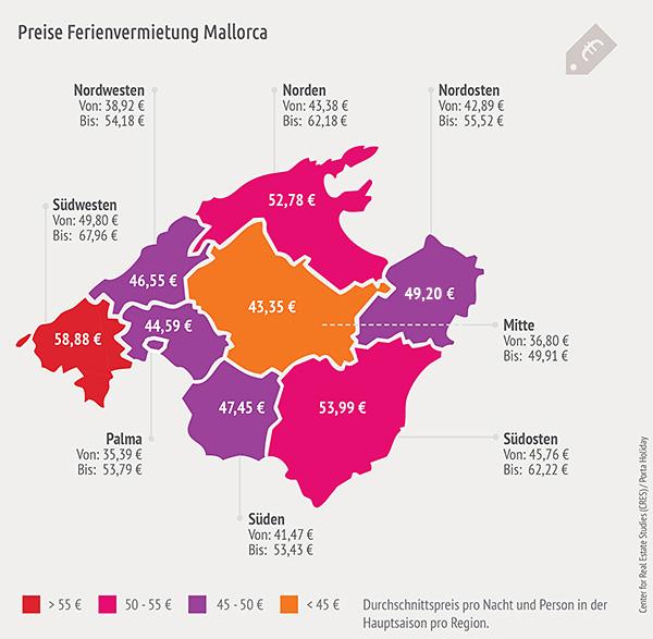 PreiseFerienvermietungMallorca_web-1 Ferienvermietung Mallorca - CRES und Porta Holiday präsentieren erste unabhängige Marktstudie mit Preisspiegel